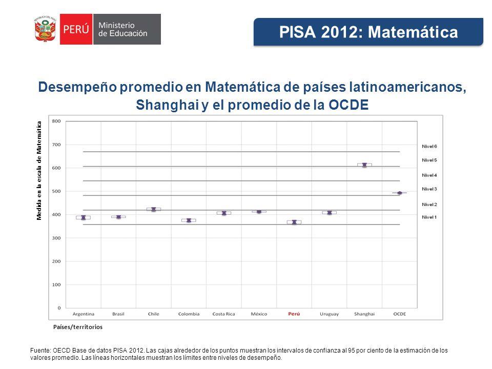 Desempeño promedio en Matemática de países latinoamericanos, Shanghai y el promedio de la OCDE Fuente: OECD Base de datos PISA 2012. Las cajas alreded