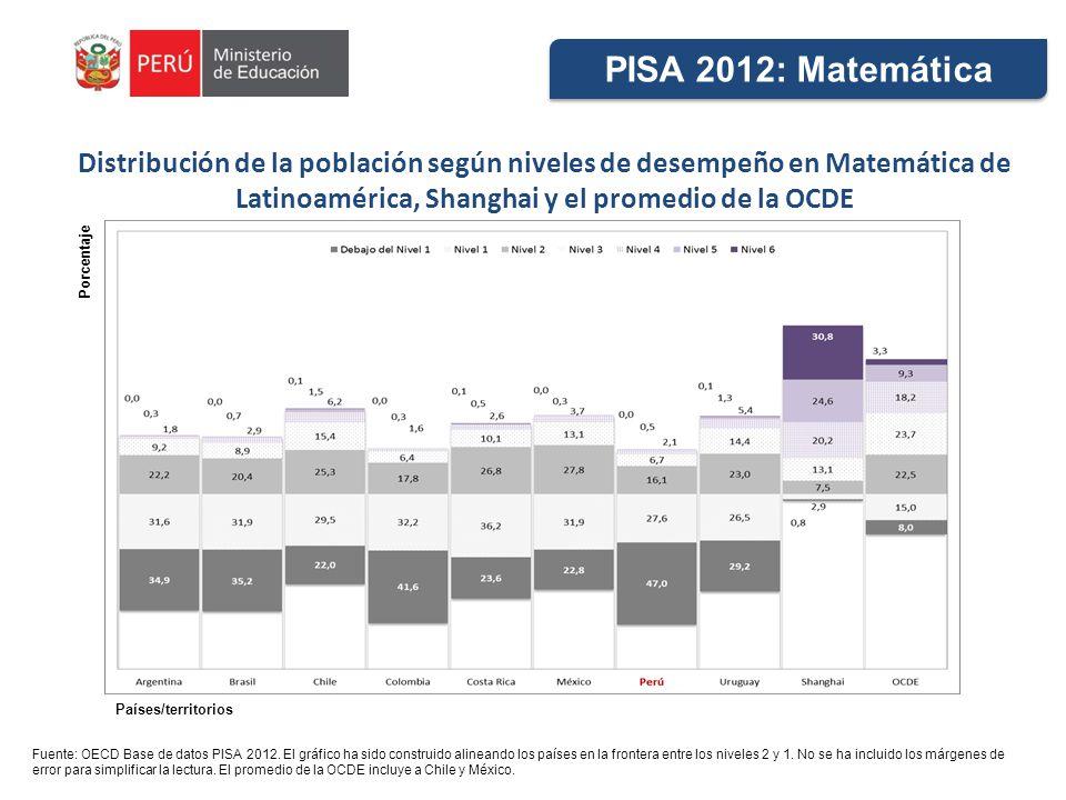 Distribución de la población según niveles de desempeño en Matemática de Latinoamérica, Shanghai y el promedio de la OCDE Fuente: OECD Base de datos P