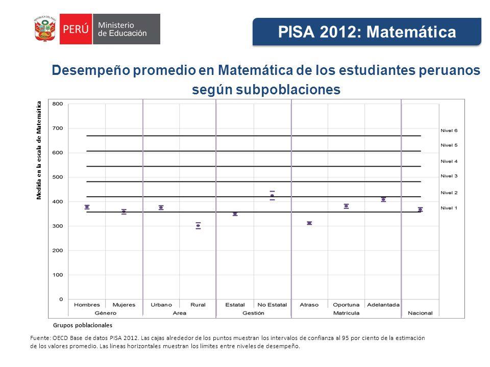 Desempeño promedio en Matemática de los estudiantes peruanos según subpoblaciones Fuente: OECD Base de datos PISA 2012. Las cajas alrededor de los pun