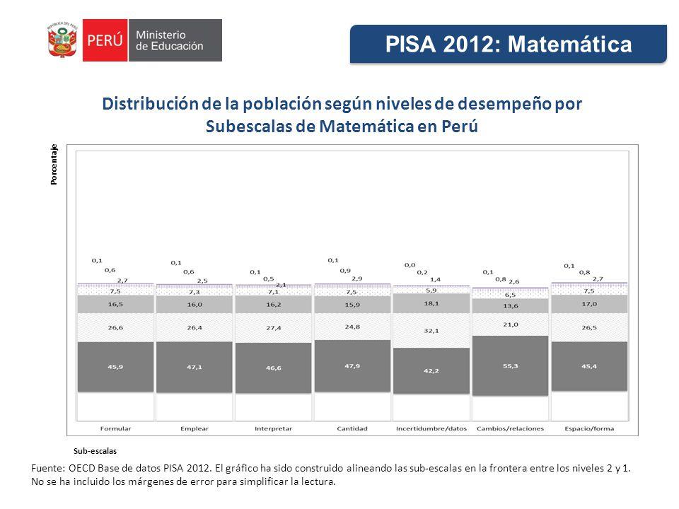 Distribución de la población según niveles de desempeño por Subescalas de Matemática en Perú Fuente: OECD Base de datos PISA 2012. El gráfico ha sido