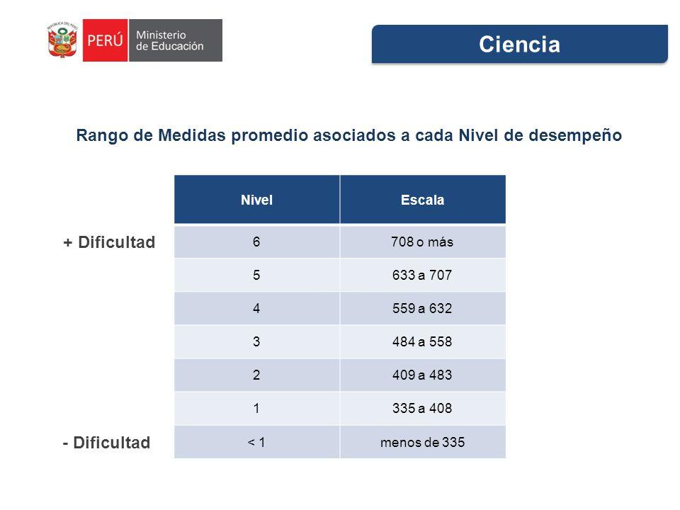 NivelEscala 6708 o más 5633 a 707 4559 a 632 3484 a 558 2409 a 483 1335 a 408 < 1menos de 335 Rango de Medidas promedio asociados a cada Nivel de desempeño Ciencia + Dificultad - Dificultad