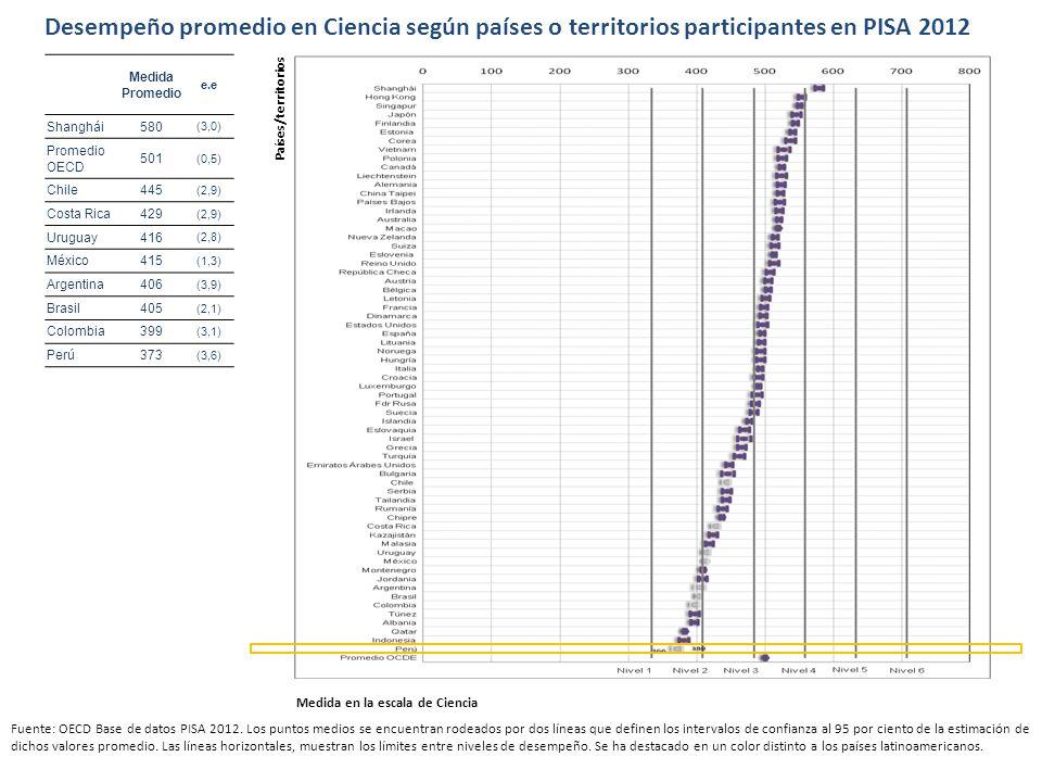 Desempeño promedio en Ciencia según países o territorios participantes en PISA 2012 Fuente: OECD Base de datos PISA 2012. Los puntos medios se encuent