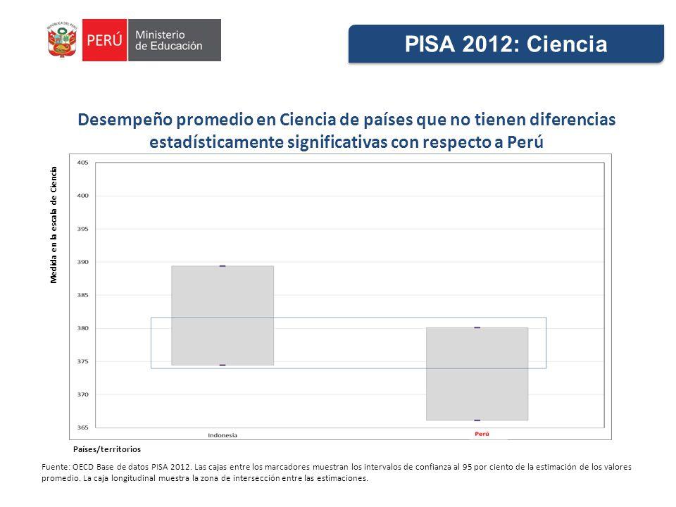 Desempeño promedio en Ciencia de países que no tienen diferencias estadísticamente significativas con respecto a Perú Fuente: OECD Base de datos PISA 2012.