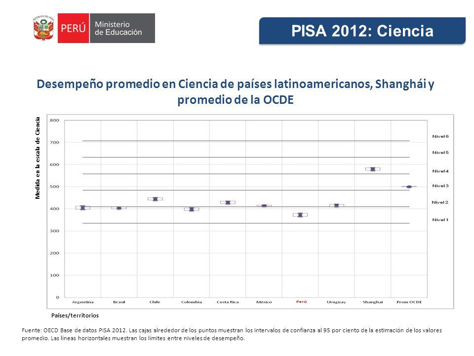 Desempeño promedio en Ciencia de países latinoamericanos, Shanghái y promedio de la OCDE Fuente: OECD Base de datos PISA 2012. Las cajas alrededor de
