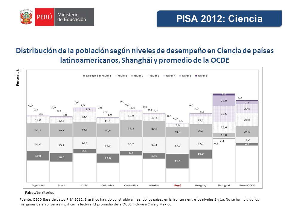 Distribución de la población según niveles de desempeño en Ciencia de países latinoamericanos, Shanghái y promedio de la OCDE Fuente: OECD Base de datos PISA 2012.