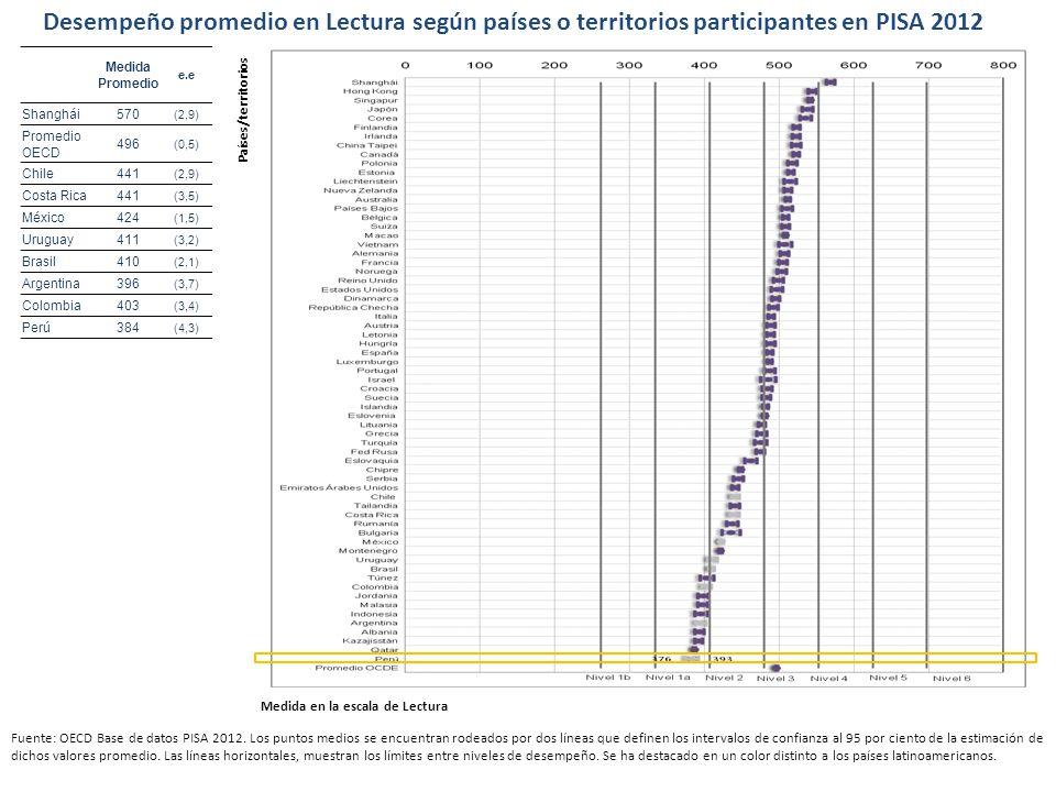 Desempeño promedio en Lectura según países o territorios participantes en PISA 2012 Fuente: OECD Base de datos PISA 2012. Los puntos medios se encuent