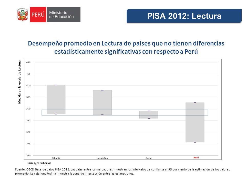 Desempeño promedio en Lectura de países que no tienen diferencias estadísticamente significativas con respecto a Perú Fuente: OECD Base de datos PISA 2012.
