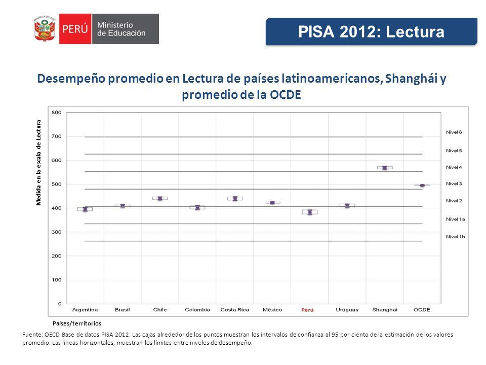 Desempeño promedio en Lectura de países latinoamericanos, Shanghái y promedio de la OCDE Fuente: OECD Base de datos PISA 2012. Las cajas alrededor de