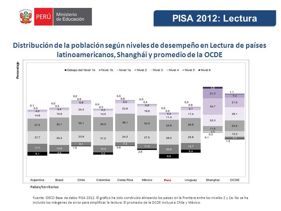 Distribución de la población según niveles de desempeño en Lectura de países latinoamericanos, Shanghái y promedio de la OCDE Fuente: OECD Base de datos PISA 2012.