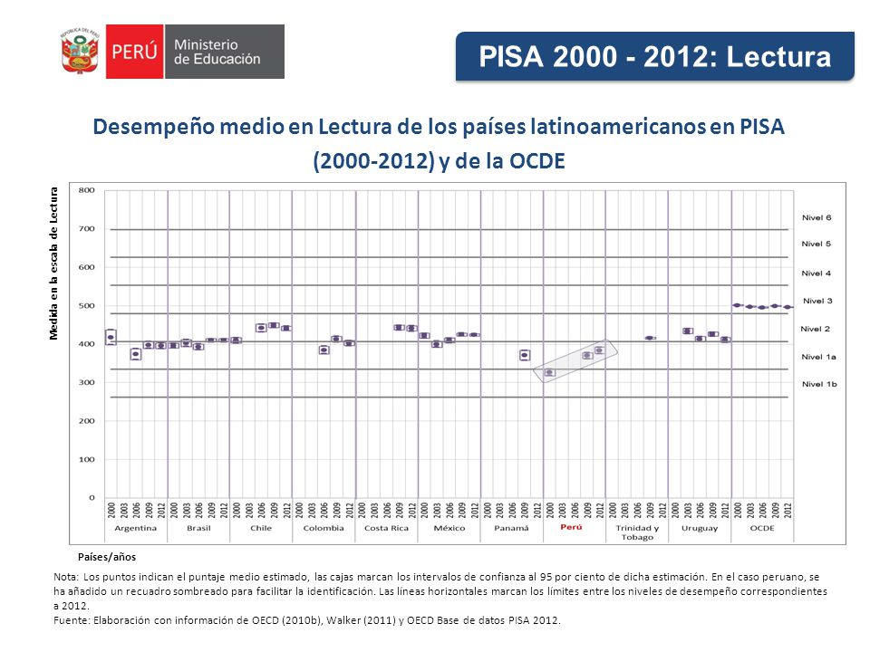 Desempeño medio en Lectura de los países latinoamericanos en PISA (2000-2012) y de la OCDE Nota: Los puntos indican el puntaje medio estimado, las cajas marcan los intervalos de confianza al 95 por ciento de dicha estimación.