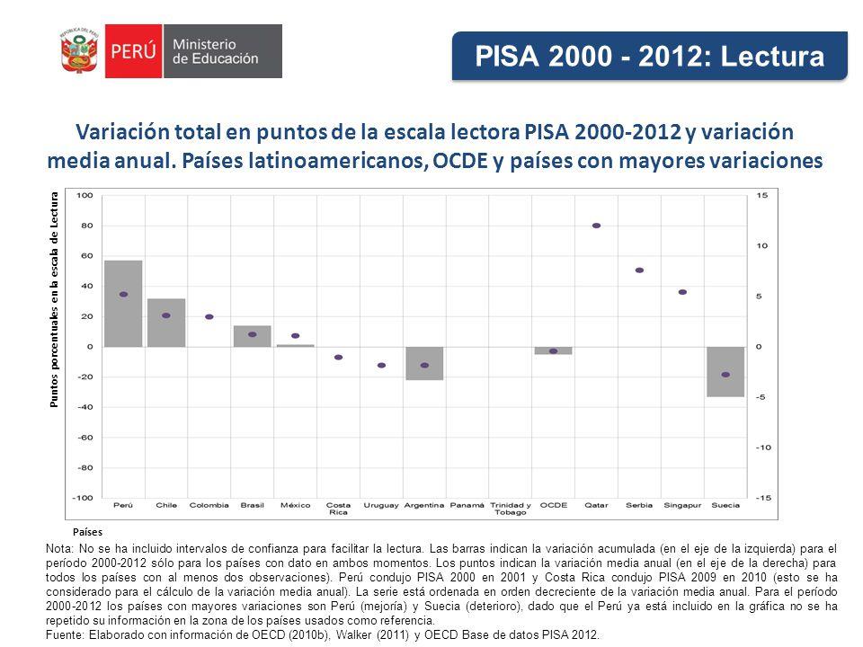 Variación total en puntos de la escala lectora PISA 2000-2012 y variación media anual. Países latinoamericanos, OCDE y países con mayores variaciones