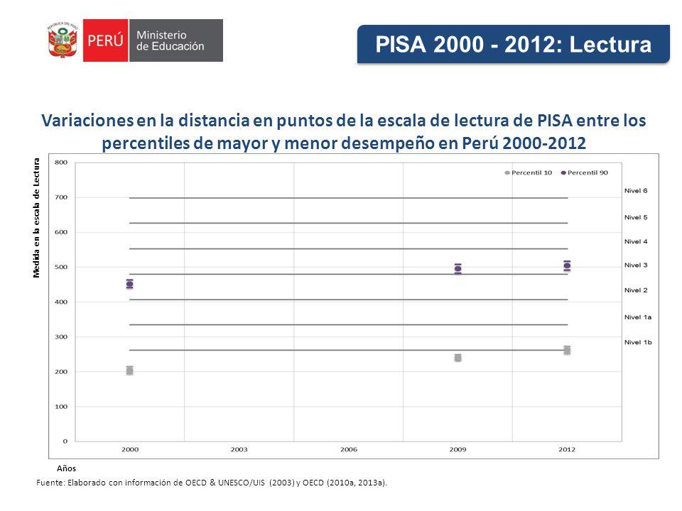 Variaciones en la distancia en puntos de la escala de lectura de PISA entre los percentiles de mayor y menor desempeño en Perú 2000-2012 Fuente: Elaborado con información de OECD & UNESCO/UIS (2003) y OECD (2010a, 2013a).