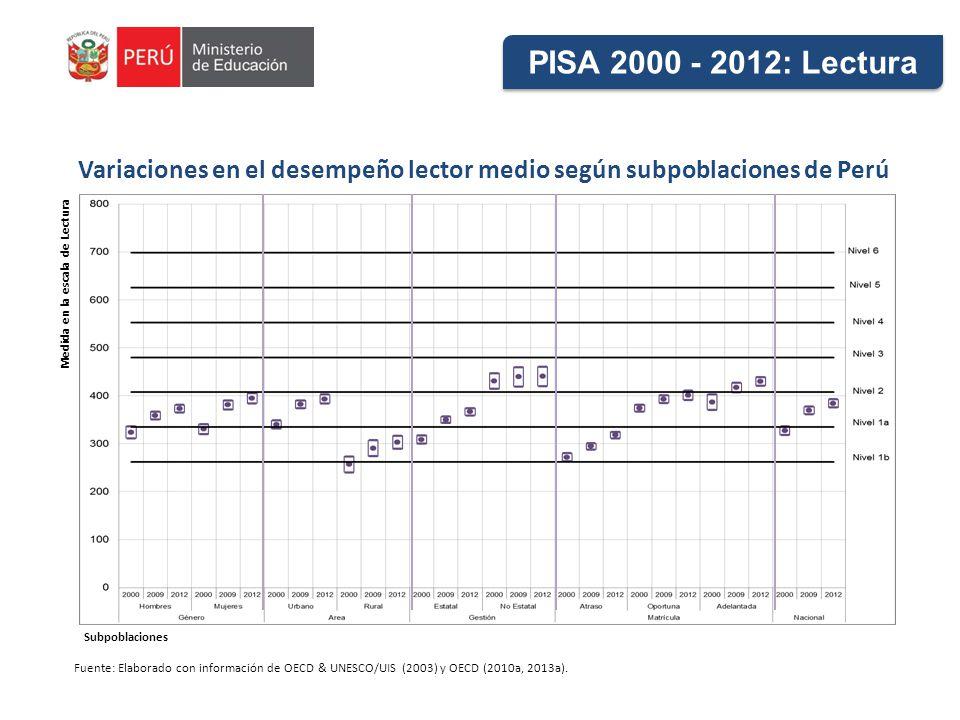 Variaciones en el desempeño lector medio según subpoblaciones de Perú Fuente: Elaborado con información de OECD & UNESCO/UIS (2003) y OECD (2010a, 2013a).