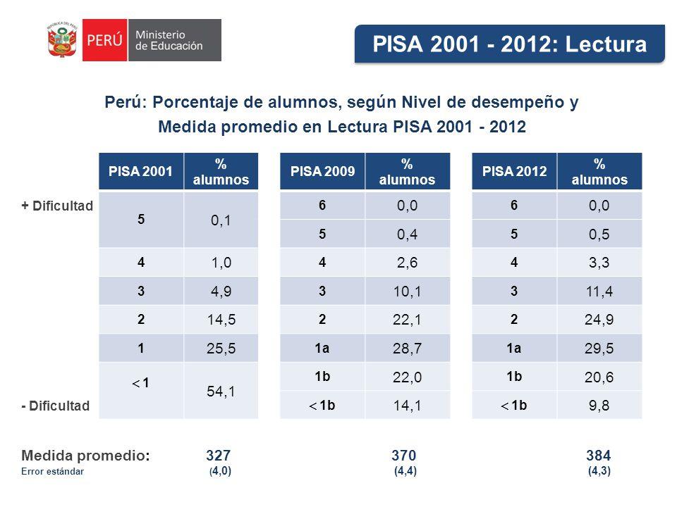 Perú: Porcentaje de alumnos, según Nivel de desempeño y Medida promedio en Lectura PISA 2001 - 2012 PISA 2001 % alumnos PISA 2009 % alumnos PISA 2012 % alumnos 5 0,1 6 0,0 6 5 0,4 5 0,5 4 1,0 4 2,6 4 3,3 3 4,9 3 10,1 3 11,4 2 14,5 2 22,1 2 24,9 1 25,5 1a 28,7 1a 29,5 1 54,1 1b 22,0 1b 20,6 1b 14,1 1b 9,8 PISA 2001 - 2012: Lectura Medida promedio: 327 370 384 Error estándar ( 4,0) (4,4) (4,3) + Dificultad - Dificultad