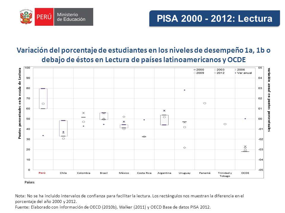 Variación del porcentaje de estudiantes en los niveles de desempeño 1a, 1b o debajo de éstos en Lectura de países latinoamericanos y OCDE Nota: No se ha incluido intervalos de confianza para facilitar la lectura.