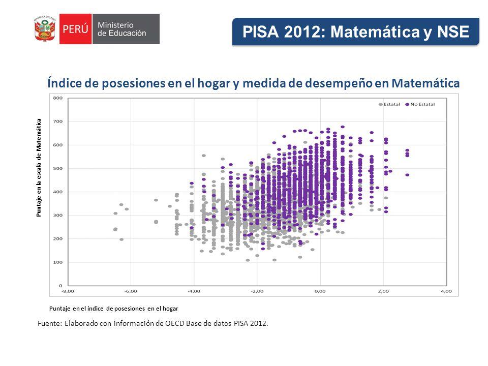 PISA 2012: Matemática y NSE Puntaje en el índice de posesiones en el hogar Índice de posesiones en el hogar y medida de desempeño en Matemática Puntaje en la escala de Matemática Fuente: Elaborado con información de OECD Base de datos PISA 2012.
