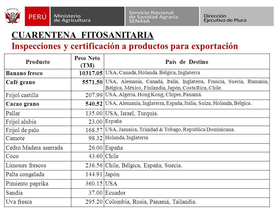 CUARENTENA FITOSANITARIA Inspecciones y certificación a productos para exportación Producto Peso Neto (TM) País de Destino Banano fresco10317.05 USA, Canadá, Holanda.