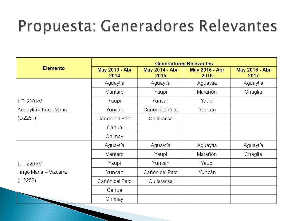 Elemento Generadores Relevantes May 2013 - Abr 2014 May 2014 - Abr 2015 May 2015 - Abr 2016 May 2016 - Abr 2017 L.T. 220 kV Aguaytía - Tingo María (L-