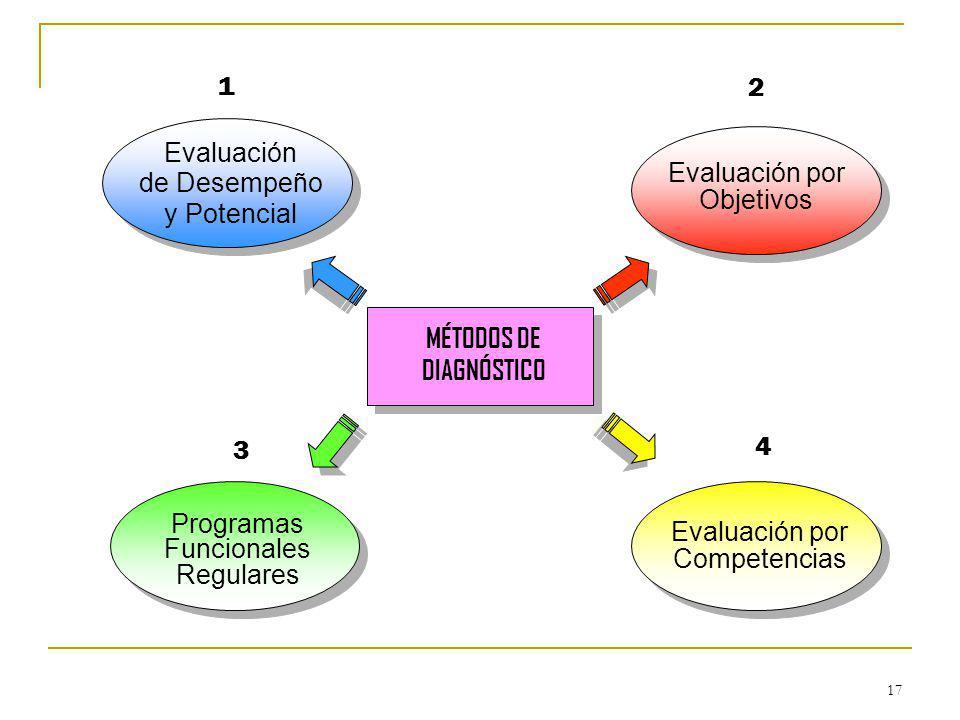 17 Evaluación de Desempeño y Potencial MÉTODOS DE DIAGNÓSTICO Evaluación por Objetivos Programas Funcionales Regulares Evaluación por Competencias 1 2