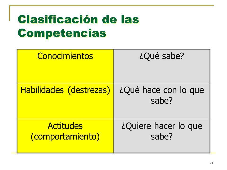 21 Clasificación de las Competencias Conocimientos¿Qué sabe? Habilidades (destrezas)¿Qué hace con lo que sabe? Actitudes (comportamiento) ¿Quiere hace
