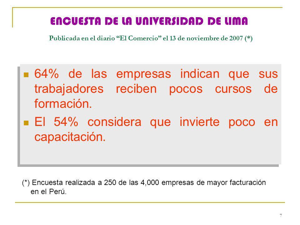 7 ENCUESTA DE LA UNIVERSIDAD DE LIMA Publicada en el diario El Comercio el 13 de noviembre de 2007 (*) 64% de las empresas indican que sus trabajadore