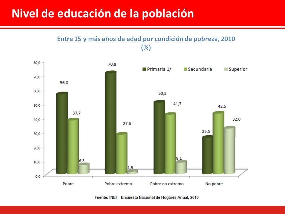 Nivel de educación de la población Entre 15 y más años de edad por condición de pobreza, 2010 (%)
