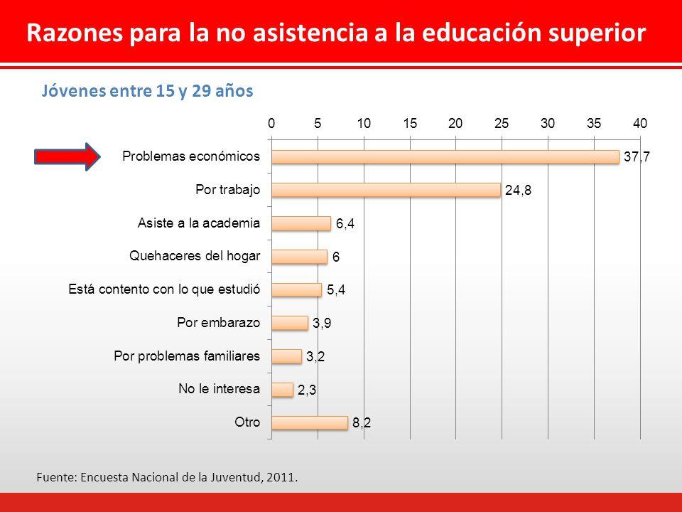 Fuente: Encuesta Nacional de la Juventud, 2011.