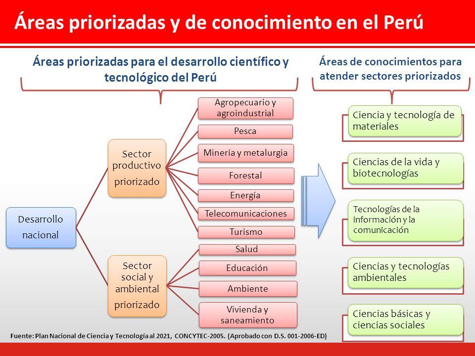 Áreas priorizadas y de conocimiento en el Perú Desarrollo nacional Sector productivo priorizado Agropecuario y agroindustrial Pesca Minería y metalurgia Forestal Energía Telecomunicaciones Turismo Sector social y ambiental priorizado Salud Educación Ambiente Vivienda y saneamiento Áreas priorizadas para el desarrollo científico y tecnológico del Perú Fuente: Plan Nacional de Ciencia y Tecnología al 2021, CONCYTEC-2005.