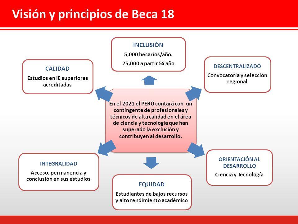 Visión y principios de Beca 18 En el 2021 el PERÚ contará con un contingente de profesionales y técnicos de alta calidad en el área de ciencia y tecnología que han superado la exclusión y contribuyen al desarrollo.
