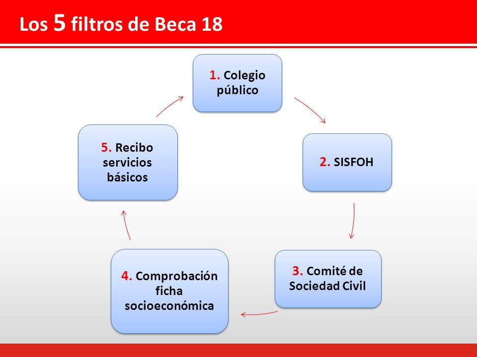 1.Colegio público 2. SISFOH 3. Comité de Sociedad Civil 4.