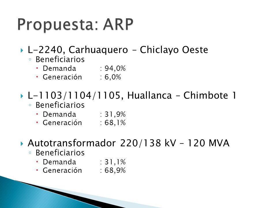 L-2240, Carhuaquero – Chiclayo Oeste Beneficiarios Demanda : 94,0% Generación : 6,0% L-1103/1104/1105, Huallanca – Chimbote 1 Beneficiarios Demanda :