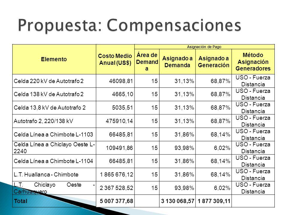 Elemento Costo Medio Anual (US$) Asignación de Pago Área de Demand a Asignado a Demanda Asignado a Generación Método Asignación Generadores Celda 220 kV de Autotrafo 246098,811531,13%68,87% USO - Fuerza Distancia Celda 138 kV de Autotrafo 24665,101531,13%68,87% USO - Fuerza Distancia Celda 13,8 kV de Autotrafo 25035,511531,13%68,87% USO - Fuerza Distancia Autotrafo 2, 220/138 kV475910,141531,13%68,87% USO - Fuerza Distancia Celda Línea a Chimbote L-110366485,811531,86%68,14% USO - Fuerza Distancia Celda Línea a Chiclayo Oeste L- 2240 109491,861593,98%6,02% USO - Fuerza Distancia Celda Línea a Chimbote L-110466485,811531,86%68,14% USO - Fuerza Distancia L.T.