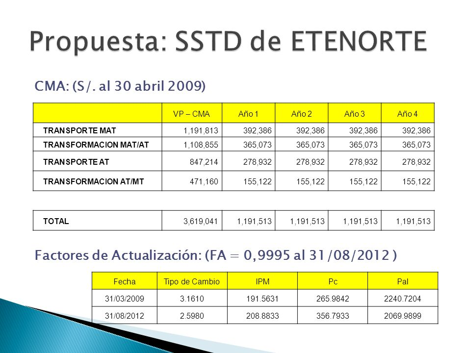 VP – CMAAño 1Año 2Año 3Año 4 TRANSPORTE MAT1,191,813392,386 TRANSFORMACION MAT/AT1,108,855365,073 TRANSPORTE AT847,214278,932 TRANSFORMACION AT/MT471,