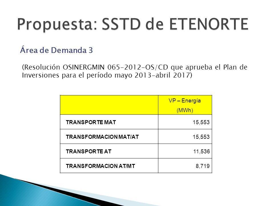 Área de Demanda 3 VP – Energía (MWh) TRANSPORTE MAT15,553 TRANSFORMACION MAT/AT15,553 TRANSPORTE AT11,536 TRANSFORMACION AT/MT8,719 (Resolución OSINERGMIN 065-2012-OS/CD que aprueba el Plan de Inversiones para el período mayo 2013-abril 2017)