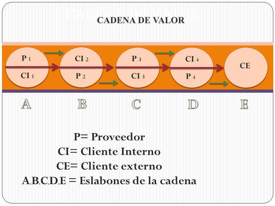 CADENA DE VALOR P 1 CI 1 CI 2 P 2 P 3 CI 3 CI 4 P 4 CE P= Proveedor CI= Cliente Interno CE= Cliente externo A, B, C, D, E = Eslabones de la cadena CADENA DE VALOR