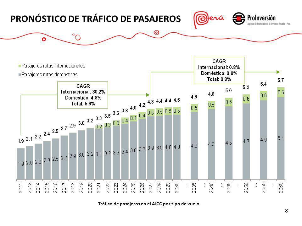 PRONÓSTICO DE TRÁFICO DE PASAJEROS 8 Tráfico de pasajeros en el AICC por tipo de vuelo