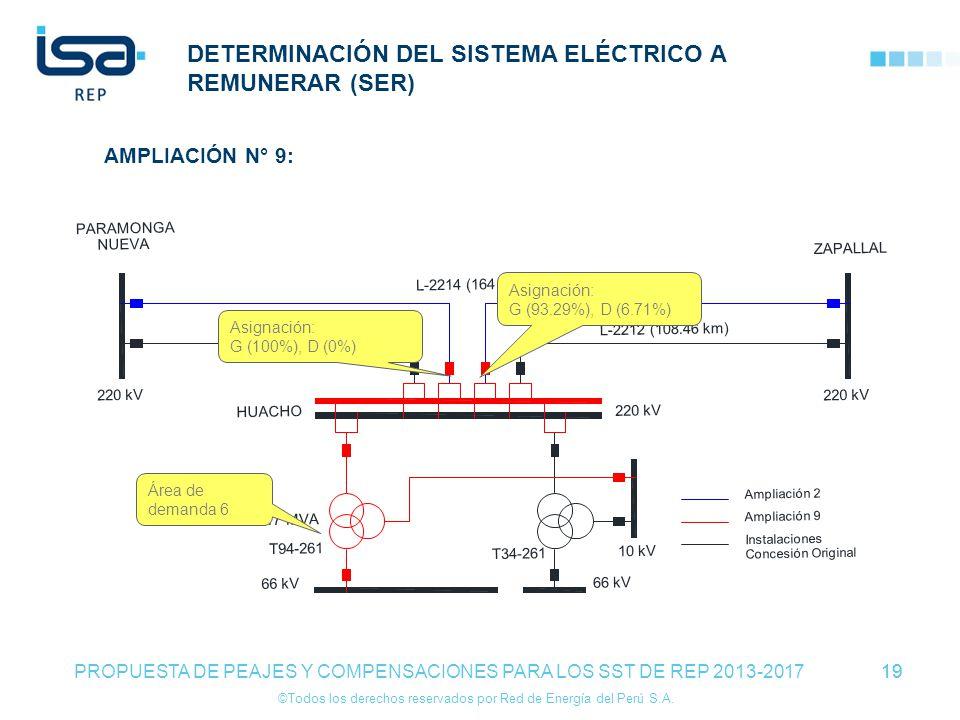 ©Todos los derechos reservados por Red de Energía del Perú S.A. 19 DETERMINACIÓN DEL SISTEMA ELÉCTRICO A REMUNERAR (SER) 19 PROPUESTA DE PEAJES Y COMP