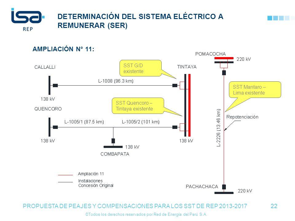 ©Todos los derechos reservados por Red de Energía del Perú S.A. 22 DETERMINACIÓN DEL SISTEMA ELÉCTRICO A REMUNERAR (SER) 22 PROPUESTA DE PEAJES Y COMP