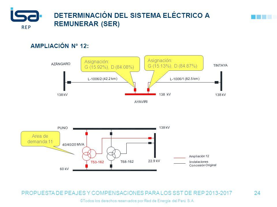 ©Todos los derechos reservados por Red de Energía del Perú S.A. 24 DETERMINACIÓN DEL SISTEMA ELÉCTRICO A REMUNERAR (SER) 24 PROPUESTA DE PEAJES Y COMP