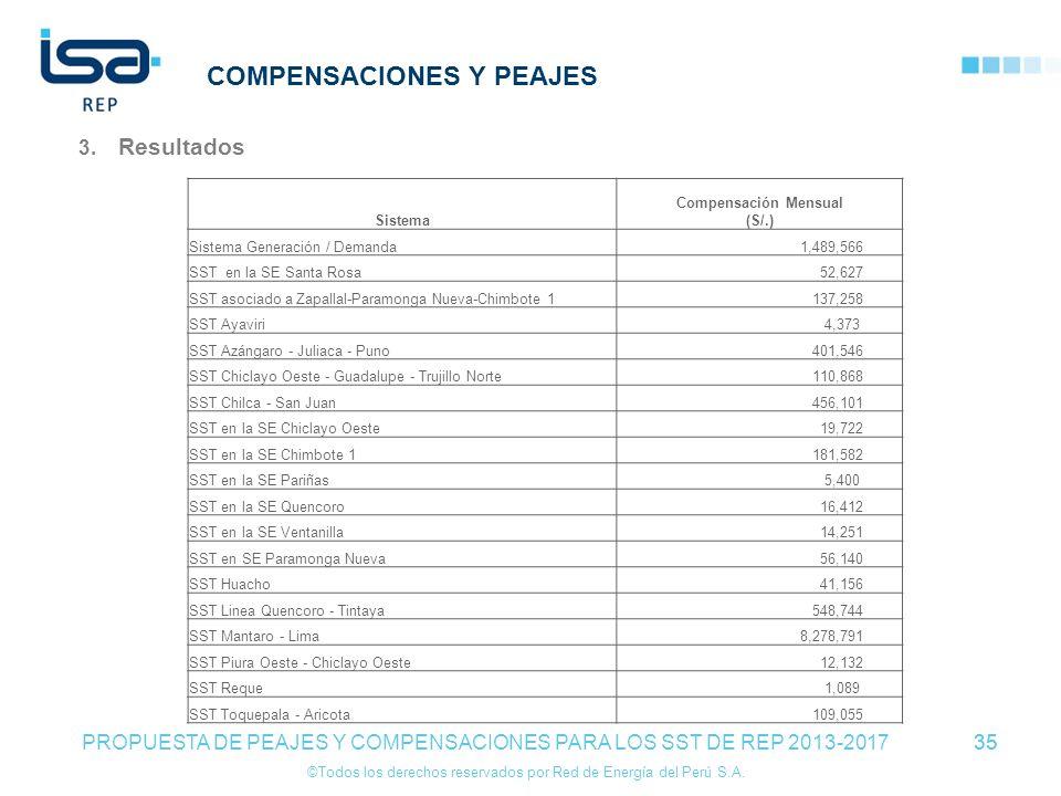 ©Todos los derechos reservados por Red de Energía del Perú S.A. 35 COMPENSACIONES Y PEAJES 3. Resultados 35 PROPUESTA DE PEAJES Y COMPENSACIONES PARA