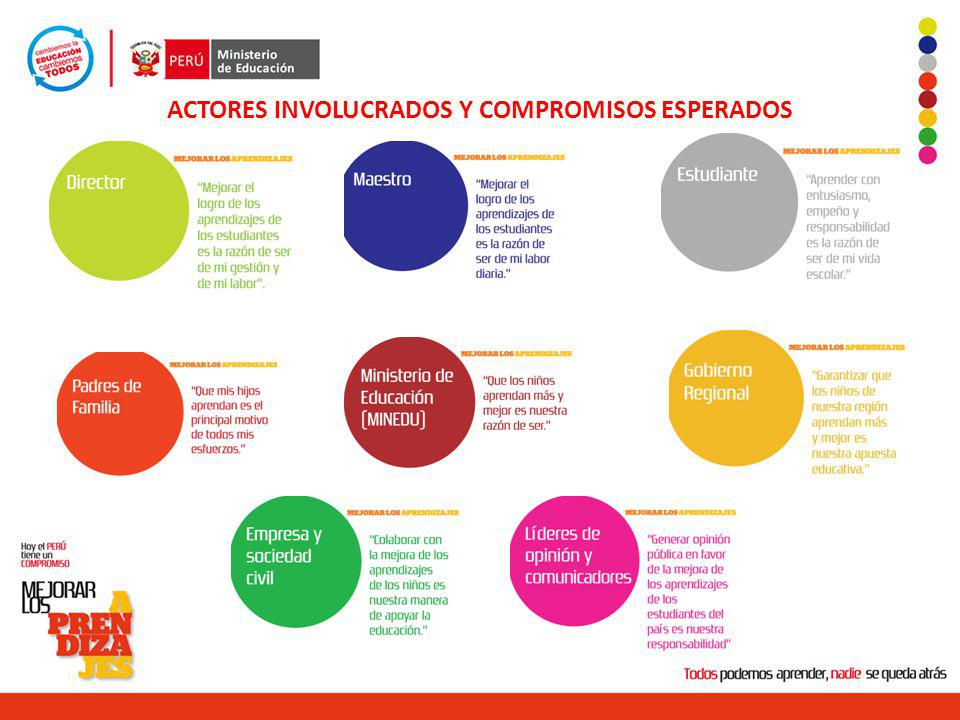 ACTORES INVOLUCRADOS Y COMPROMISOS ESPERADOS