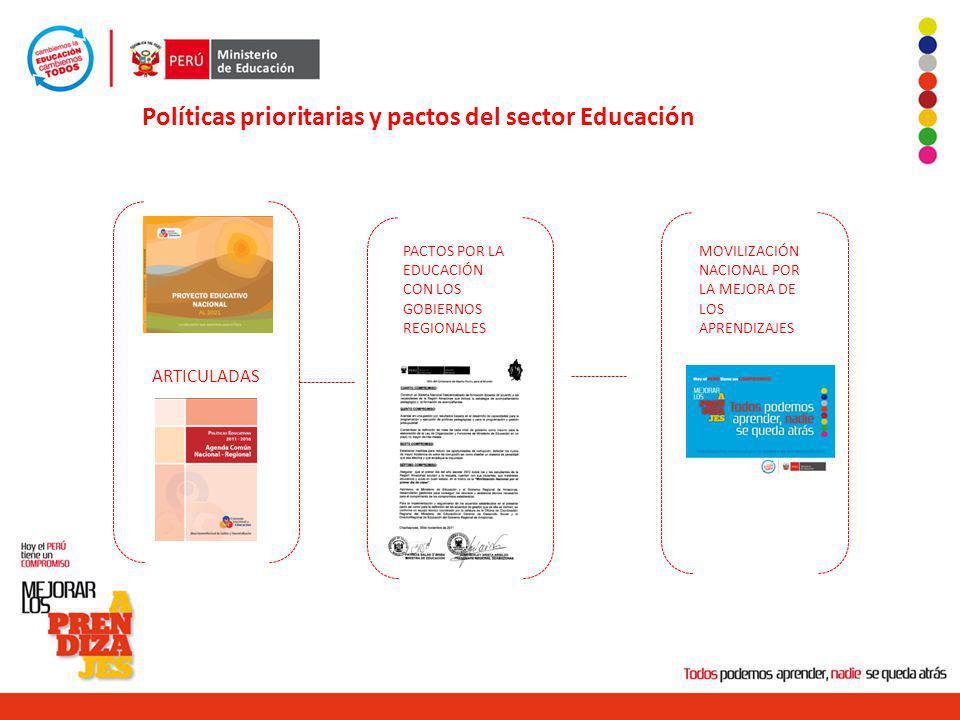 Políticas prioritarias y pactos del sector Educación ARTICULADAS PACTOS POR LA EDUCACIÓN CON LOS GOBIERNOS REGIONALES MOVILIZACIÓN NACIONAL POR LA MEJ