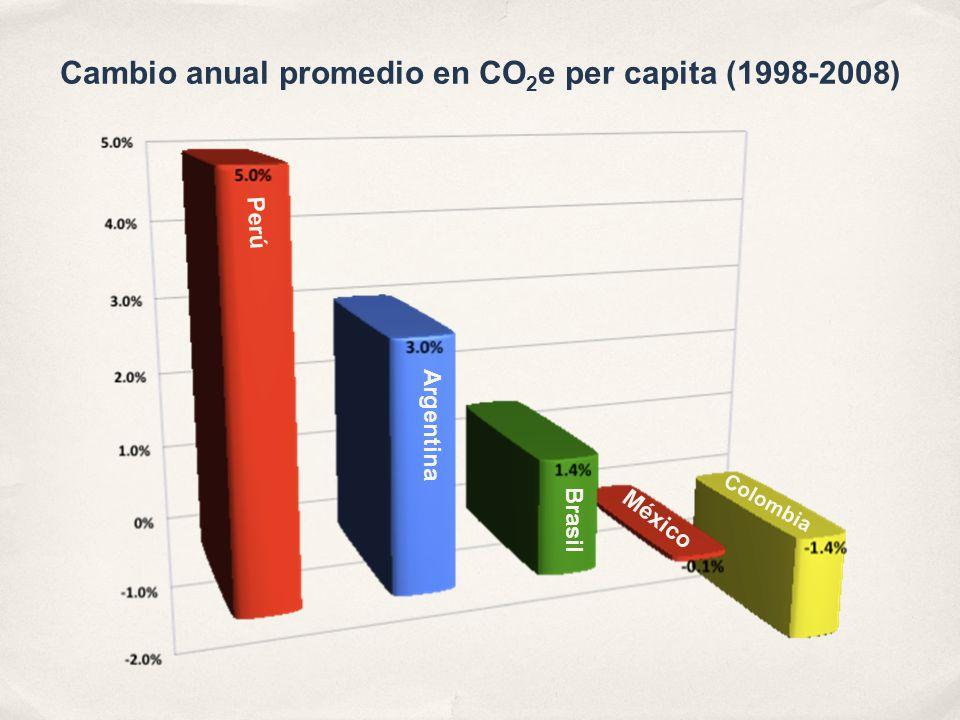 Cambio anual promedio en CO 2 e per capita (1998-2008) Perú Argentina Brasil México Colombia