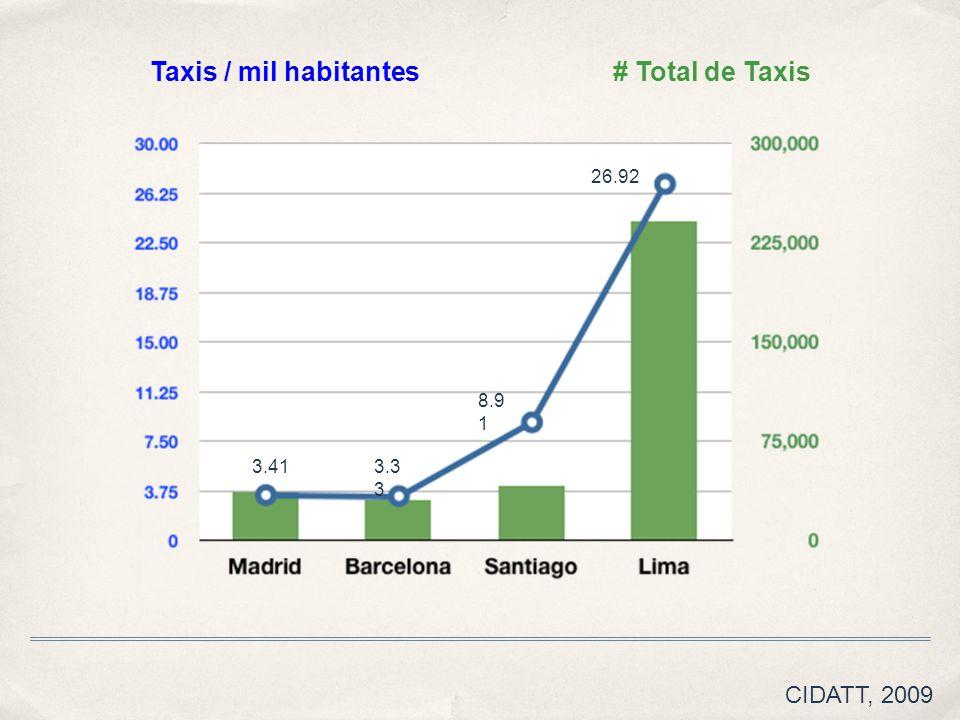 3.413.3 3 8.9 1 26.92 Taxis / mil habitantes# Total de Taxis CIDATT, 2009