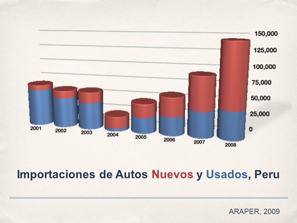 Importaciones de Autos Nuevos y Usados, Peru ARAPER, 2009