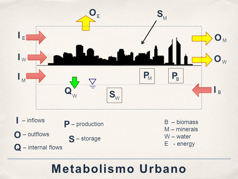 Metabolismo Urbano I – inflows O – outflows Q – internal flows S – storage P – production B – biomass M – minerals W – water E - energy Q W O M O E O