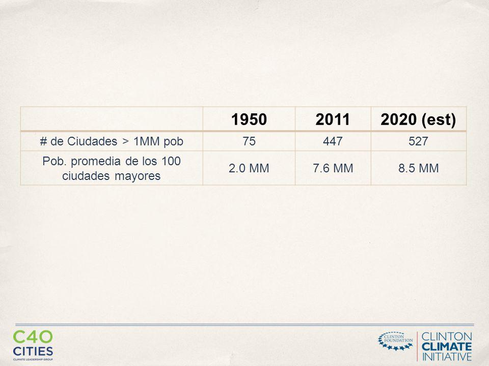 195020112020 (est) # de Ciudades > 1MM pob 75447527 Pob.