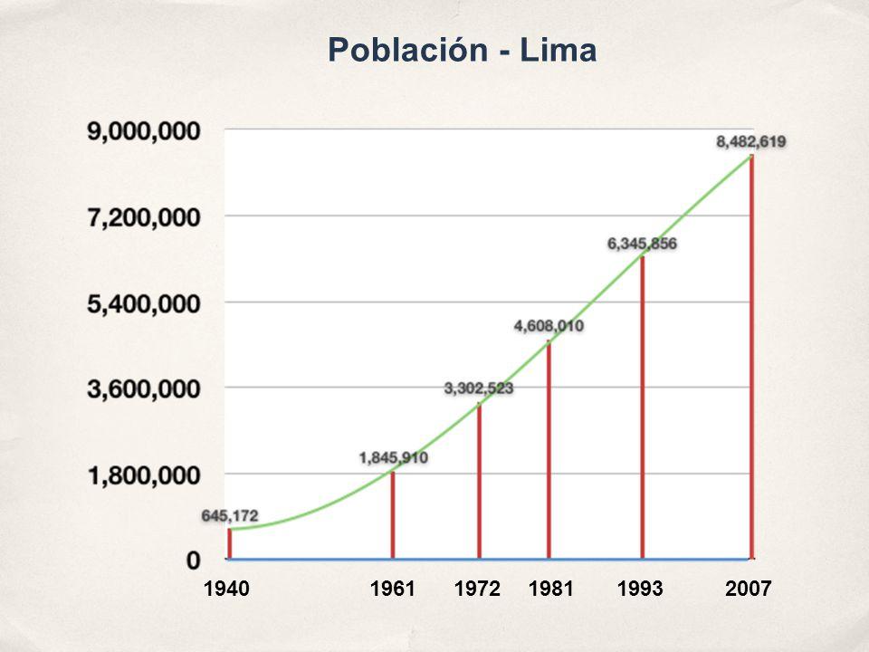 194019611972198119932007 Población - Lima
