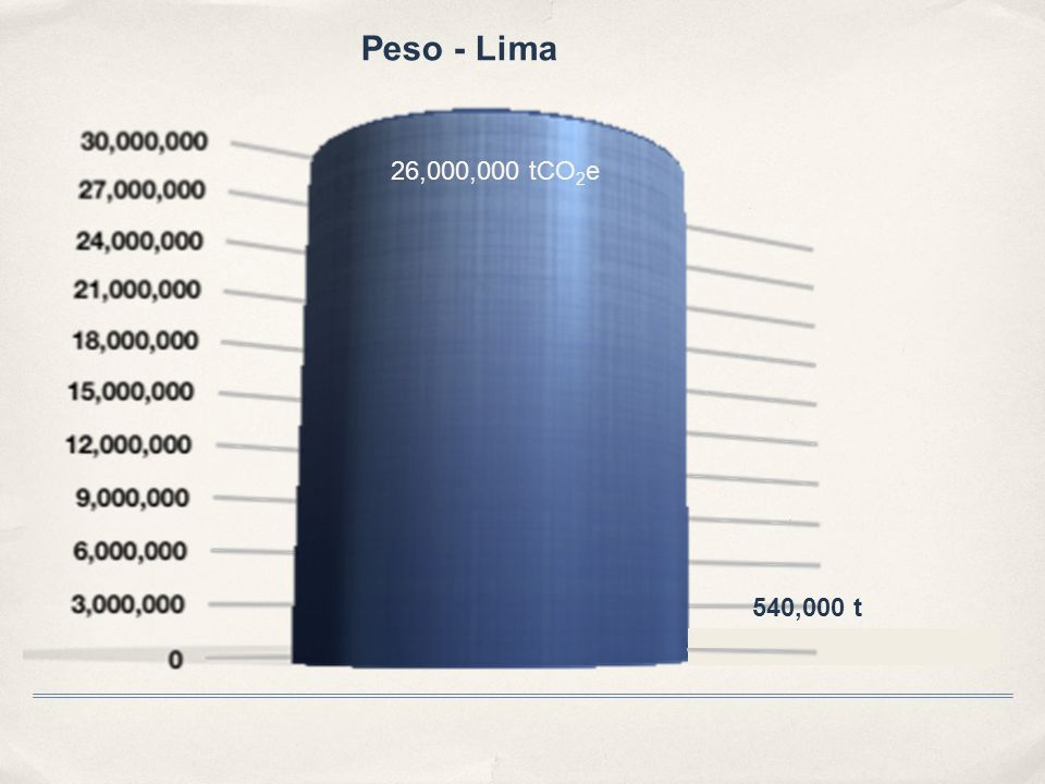 Weight of the population of Lima = 540,000 t Peso - Lima 26,000,000 tCO 2 e 540,000 t