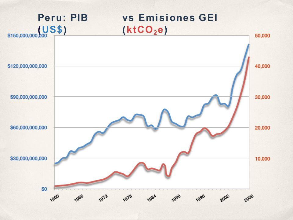 Peru: PIB (US$) vs Emisiones GEI (ktCO 2 e)